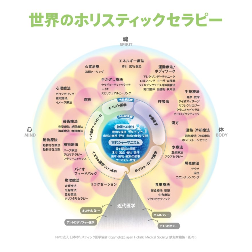 NPO法人 日本ホリスティック医学協会